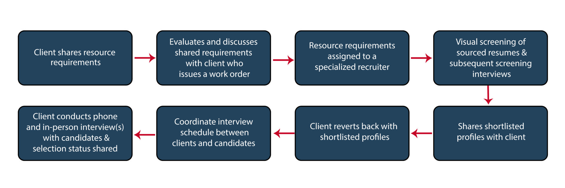 RecruitmentProcessCycle